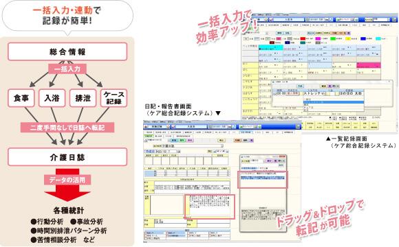 ケア総合記録システム