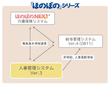 人事管理システム連携図