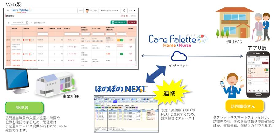 タブレットやスマートフォンを用い、訪問先で利用者の最新情報や履歴確認のほか、実績登録、記録入力ができます。