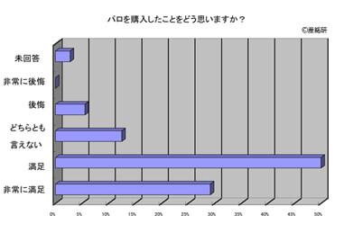 アザラシ型セラピーロボット「パロ」アンケート調査結果グラフ