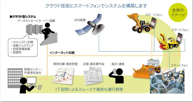 除雪運行支援システム連携図