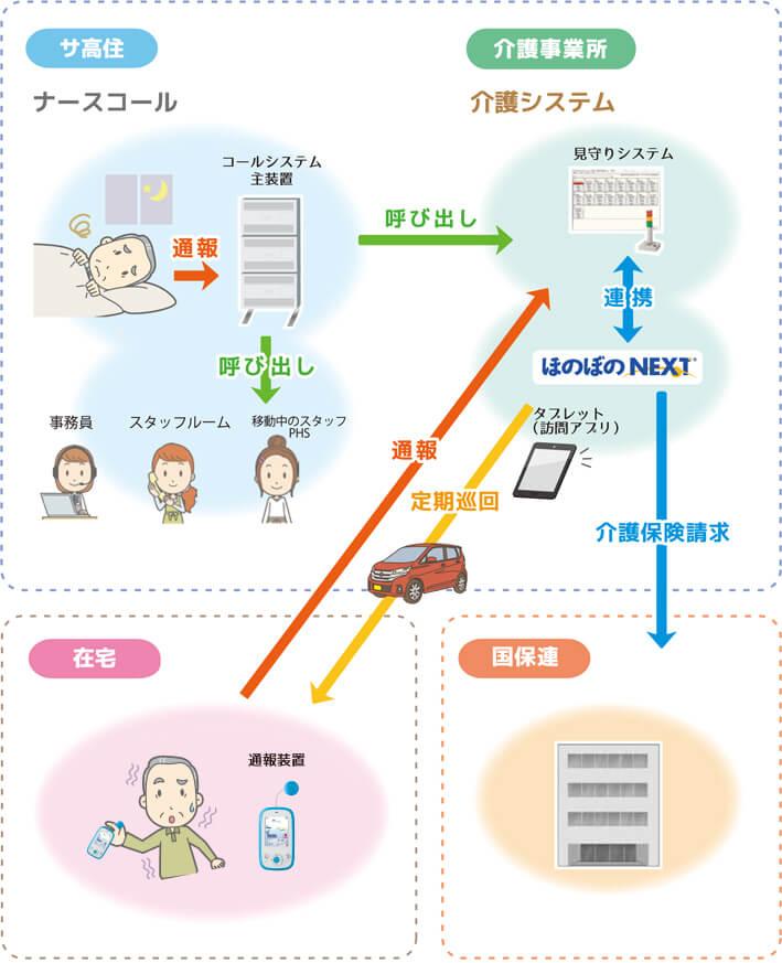 サ高住のICT化 ナースコール連携介護システム構成図