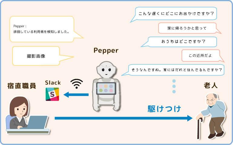 Pepper:徘徊している利用者を検知しました。「Pepper」こんな遅くにどこにお出かけですか?「老人」 家に帰ろうかと思って おうちはどこですか?  この近所だよ  そうなんですね。家にはだれと住んでるんですか?撮影画像 「 宿直職員」 駆けつけ
