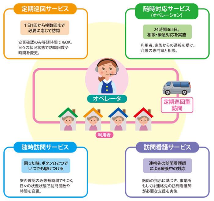 定期巡回システム利用イメージ