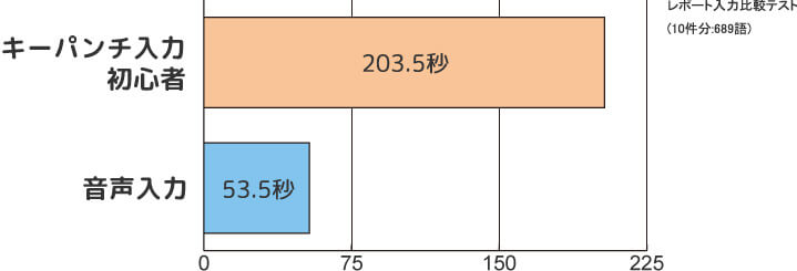 キーパンチ入力:203.5秒 音声入力:53.5秒 レポート入力比較テスト(10件分:689語)
