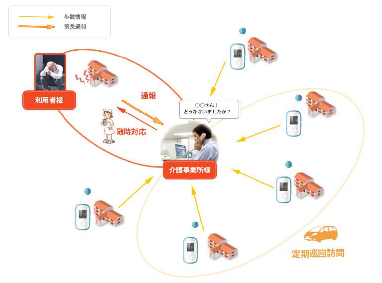見守り支援システム利用イメージ画像