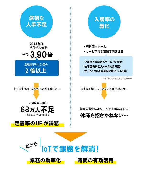 介護業界の課題,IOT連携